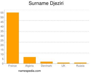 Surname Djeziri