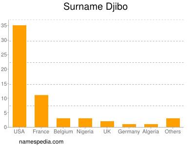 Surname Djibo