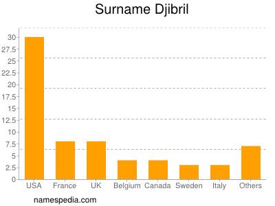 Surname Djibril