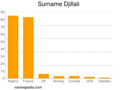 Surname Djillali