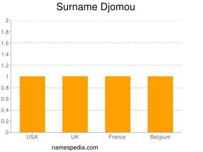Surname Djomou