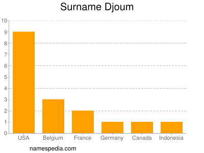 Surname Djoum