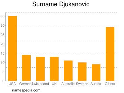 Surname Djukanovic