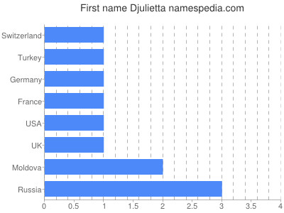 Given name Djulietta