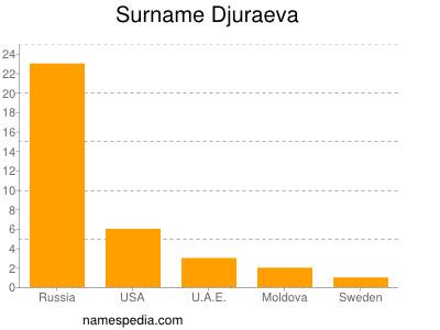 Surname Djuraeva