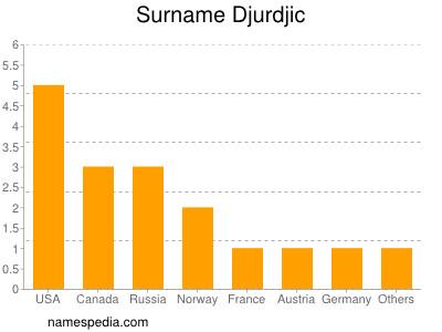 Surname Djurdjic
