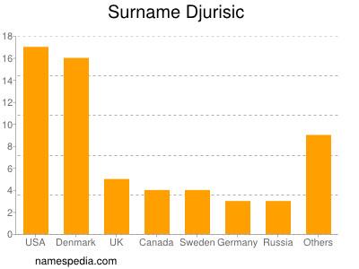 Surname Djurisic