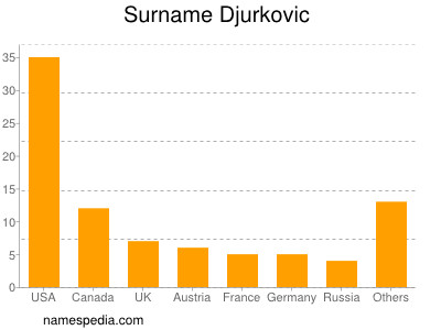 Surname Djurkovic