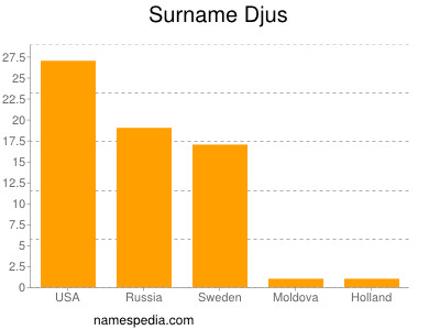 Surname Djus