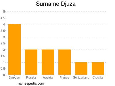 Surname Djuza