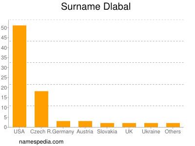 Surname Dlabal