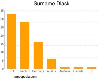 Surname Dlask