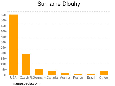 Surname Dlouhy