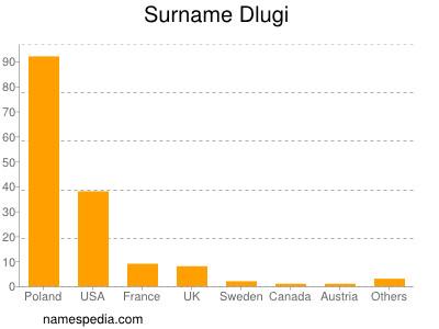Surname Dlugi