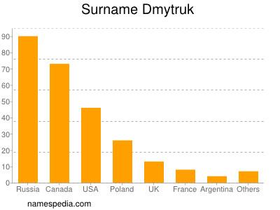 Surname Dmytruk