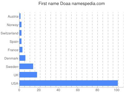 Given name Doaa