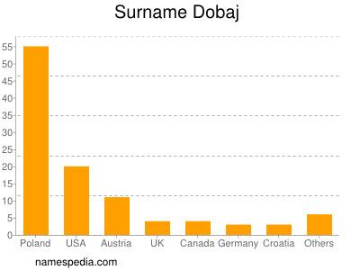 Surname Dobaj
