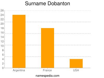 Surname Dobanton