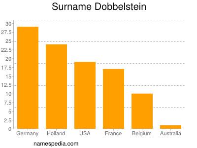 Surname Dobbelstein