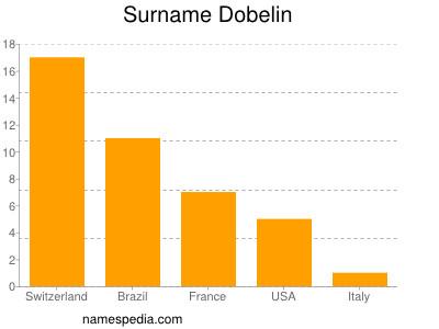 Surname Dobelin