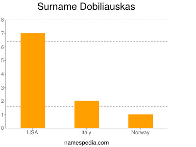 Surname Dobiliauskas