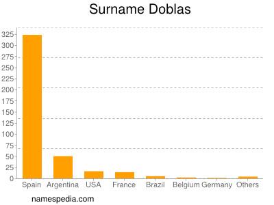 Surname Doblas