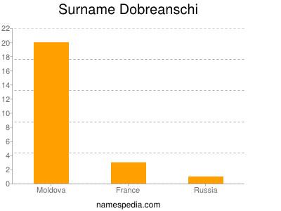 Surname Dobreanschi