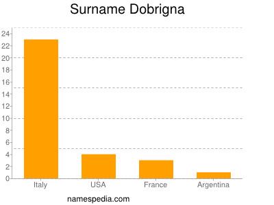 Surname Dobrigna