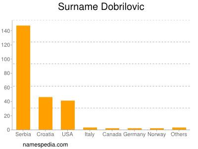 Surname Dobrilovic