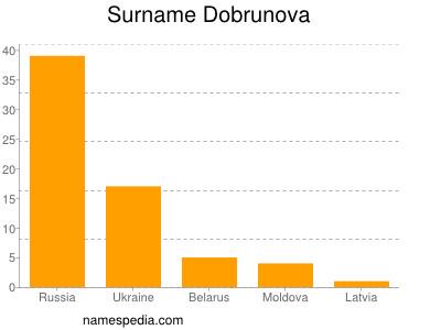Surname Dobrunova