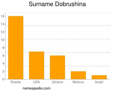 Surname Dobrushina