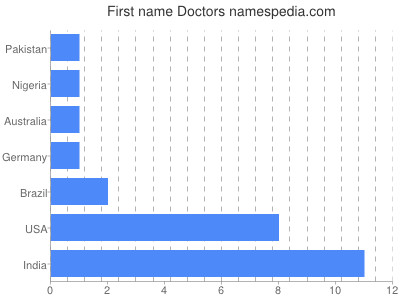 Given name Doctors