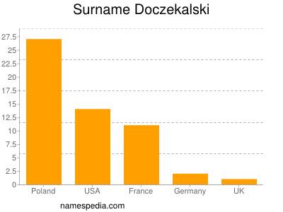 Surname Doczekalski