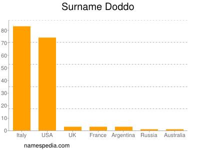 Surname Doddo