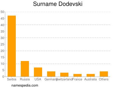 Surname Dodevski