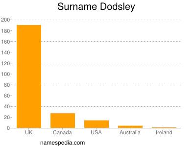 Surname Dodsley