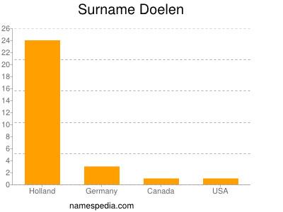 Surname Doelen
