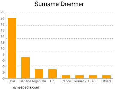 Surname Doermer