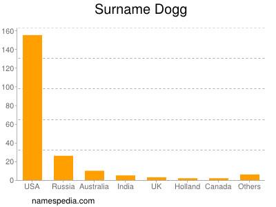 Surname Dogg
