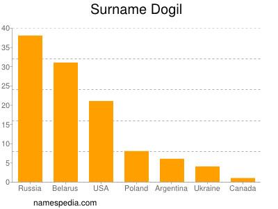 Surname Dogil