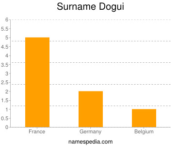 Surname Dogui