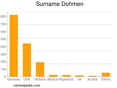 Surname Dohmen
