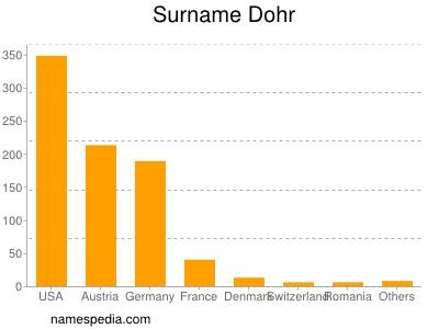 Surname Dohr