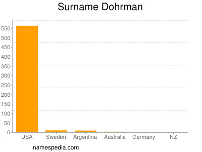 Surname Dohrman