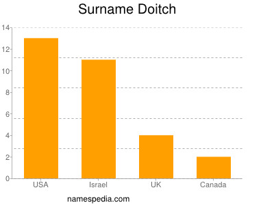 Surname Doitch