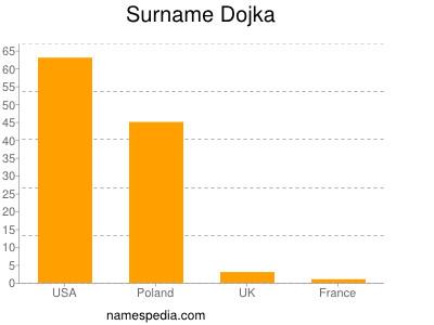 Surname Dojka