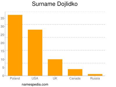 Surname Dojlidko