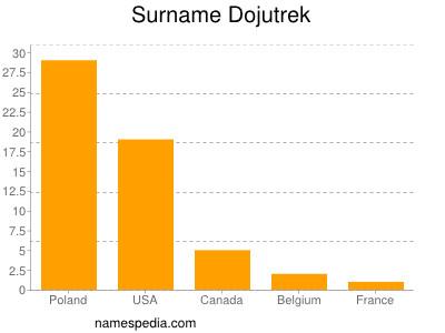 Surname Dojutrek