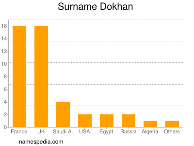 Surname Dokhan