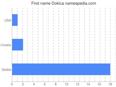 Given name Dokica
